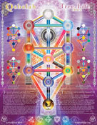 Qabalah - Tree of Life Information Chart
